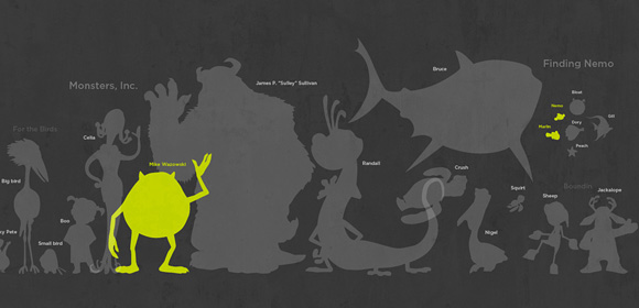 100 Pixar Characters