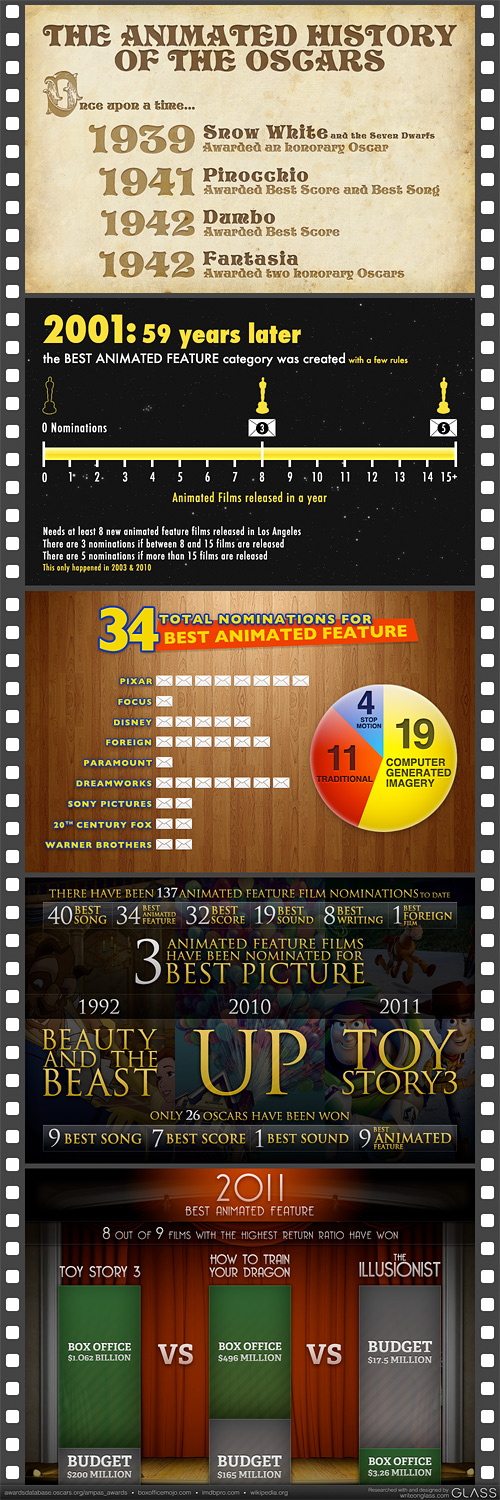 The Animated History of the Oscars: An Infographic