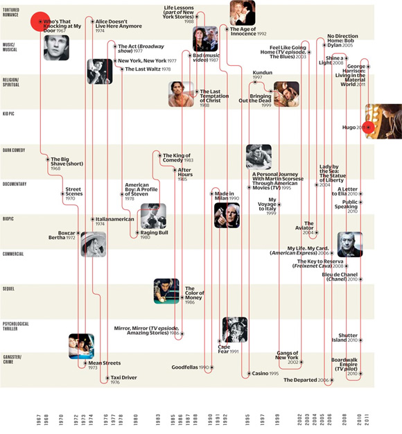 Martin Scorsese: A Man for All Genres Infographic