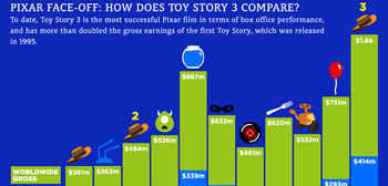 Toy Story 3 By The Numbers Infographic