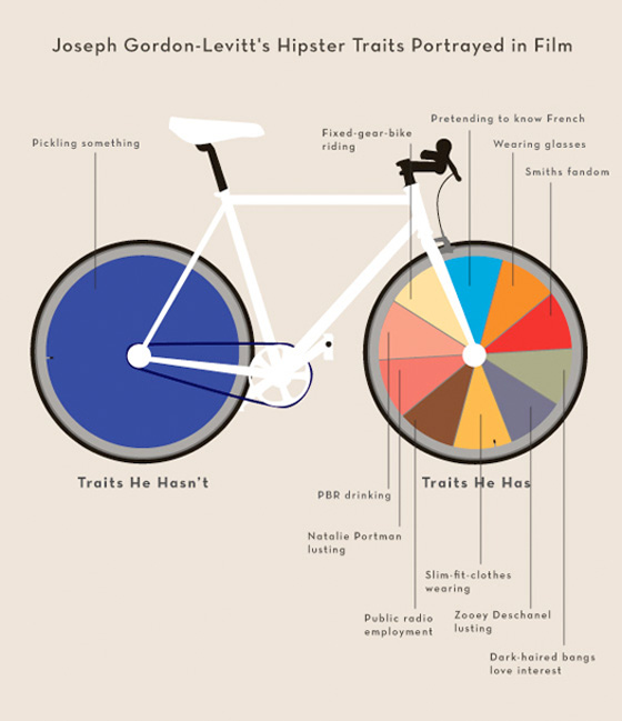 Summer Movies 2012 Infographics - Joseph Gordon-Levitt