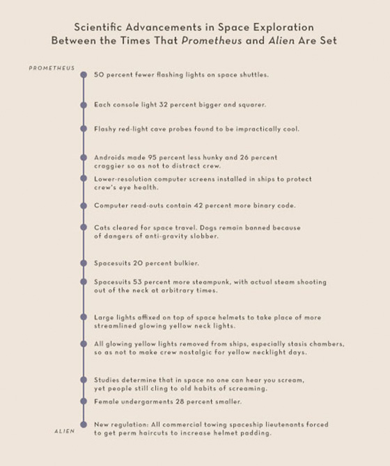 Summer Movies 2012 Infographics - Prometheus