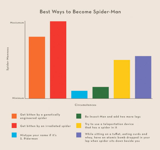 Summer Movies 2012 Infographics - Spider-Man