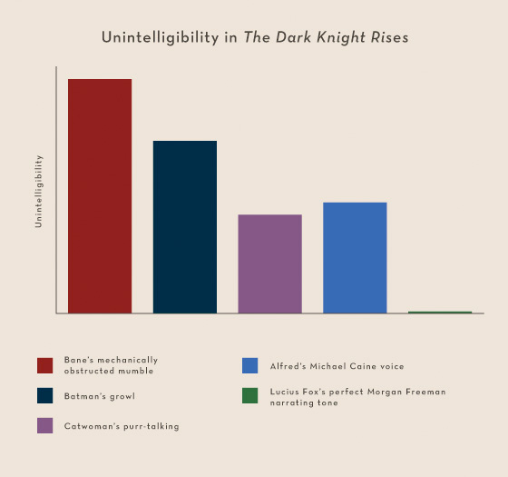 Summer Movies 2012 Infographics - The Dark Knight Rises