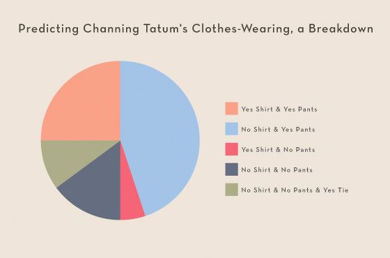 Summer Movies 2012 Infographics - Channing Tatum