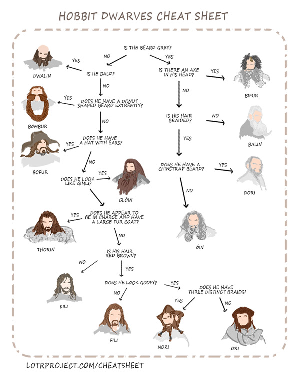 The Hobbit Dwarves Cheat Sheet