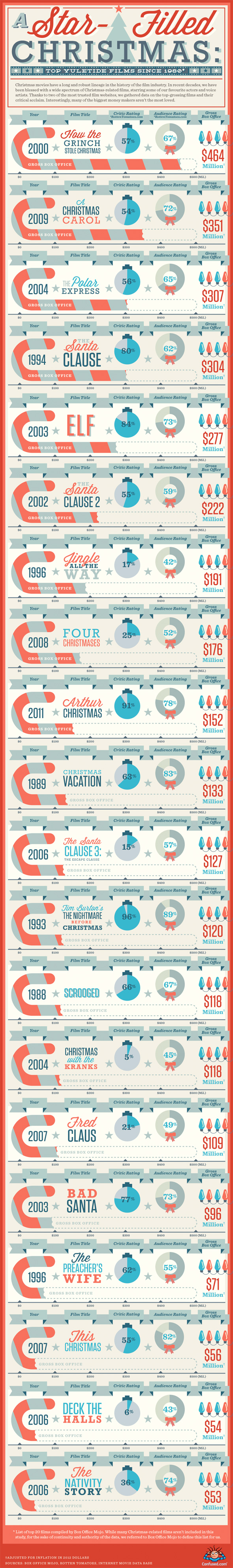 Christmas Movies Infographic