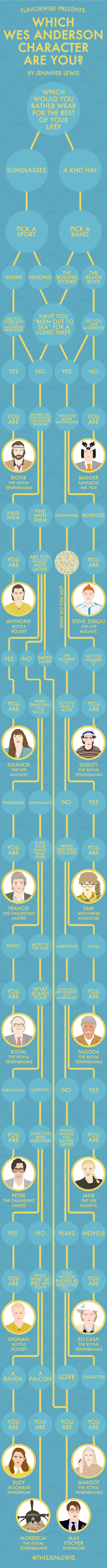 Wes Anderson Character Infographic
