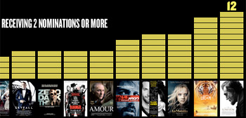2013 Oscar Nominations By Numbers