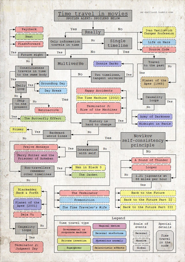 Time Travel in Movies Flowchart