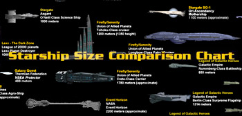 Sci-Fi Starship Chart