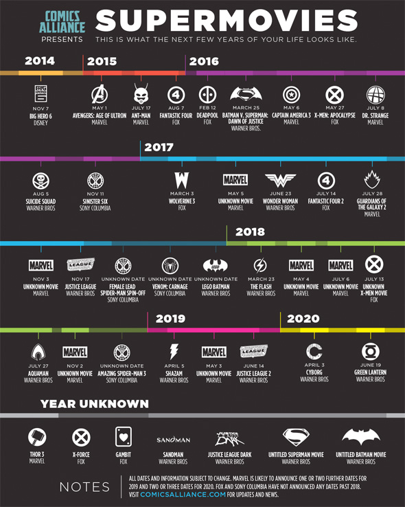 Comic Book Movies Through 2020