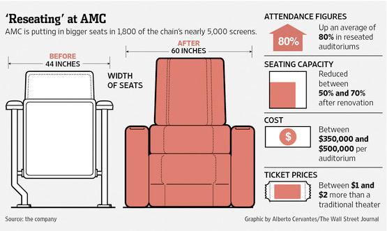 AMC Recliners