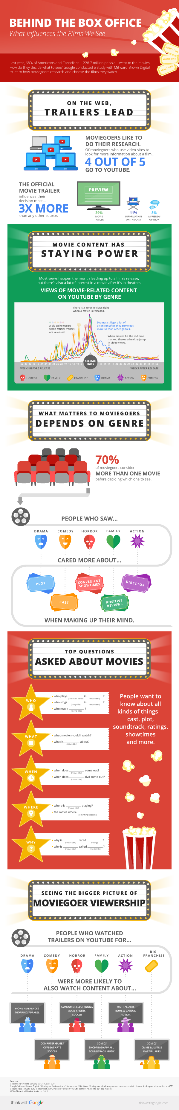 Behind the Box Office - Google Infographic