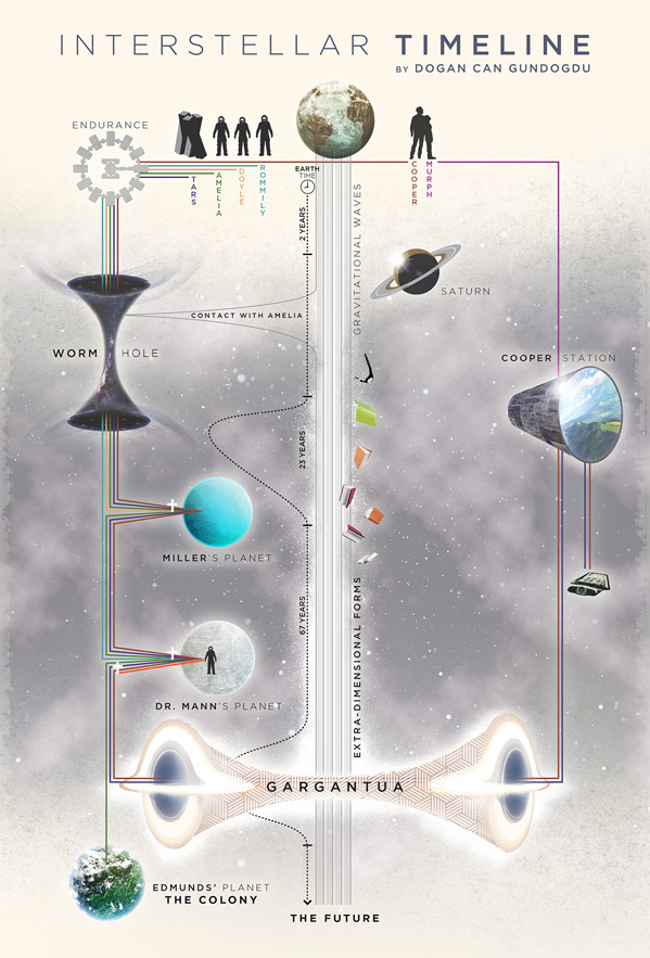 Interstellar Timeline Infographic