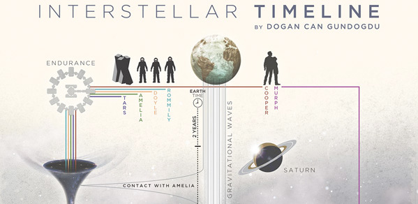 Interstellar Infographic Timeline