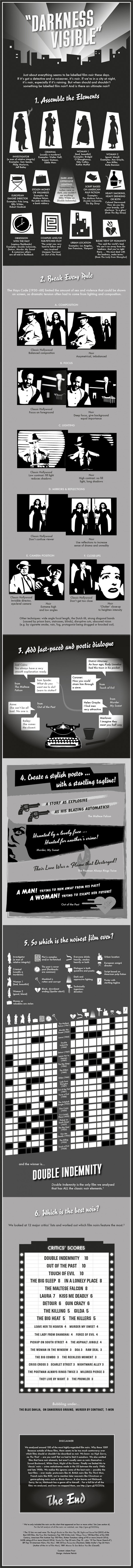 What makes a film noir?