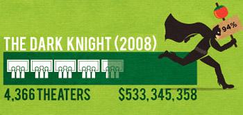 The $400 Million Club - The Dark Knight