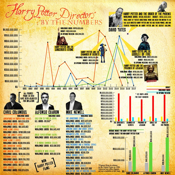 Harry Potter Directors: By the Numbers