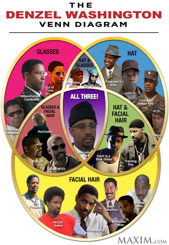 Denzel Washington's Venn Diagram