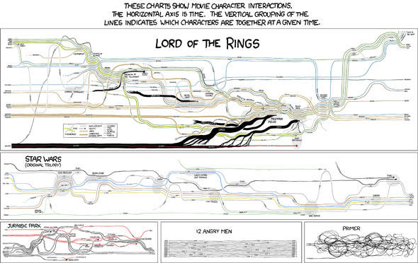 Movie Narrative Charts - xkcd