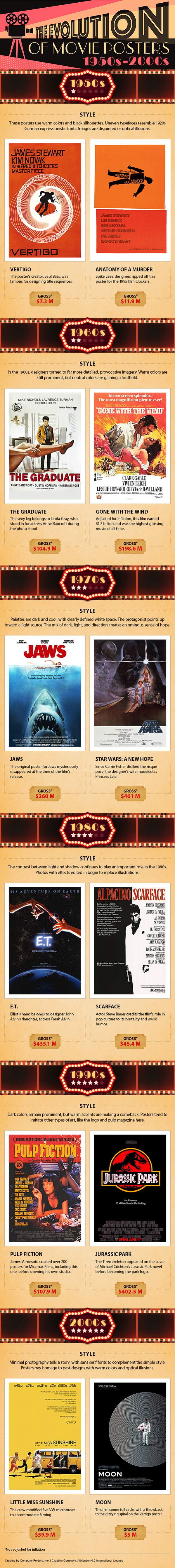 Movie Posters Infographic