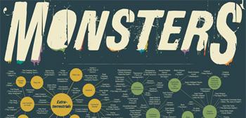 Diabolical Diagram of Movie Monsters