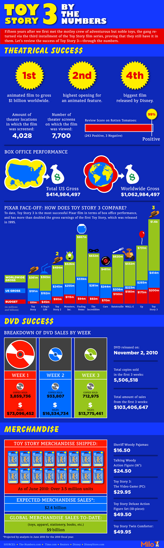 Toy Story 3 By The Numbers
