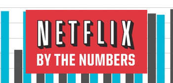 Netflix by the Numbers