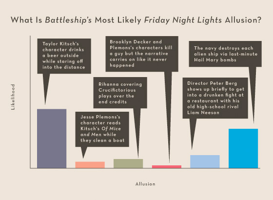 Summer Movies 2012 Infographics - Battleship