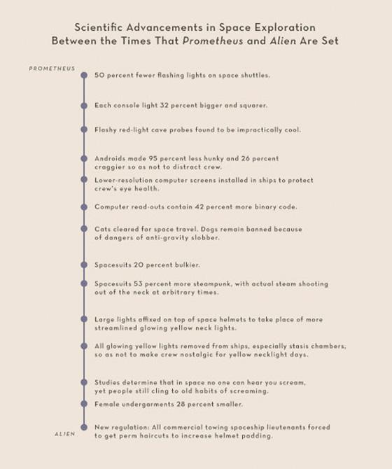 Summer Movies 2012 Infographics - Prometheus