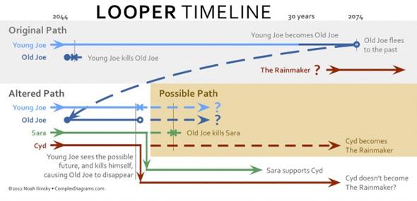 Looper - Timeline