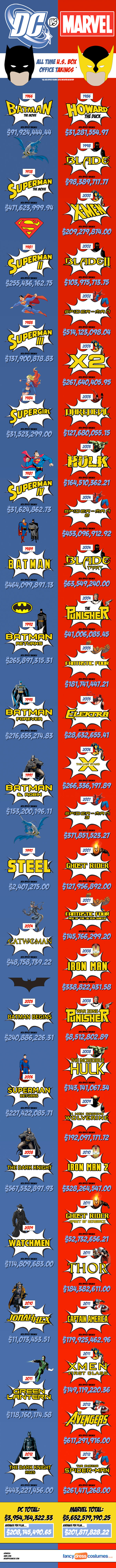 Marvel vs DC at the Box Office