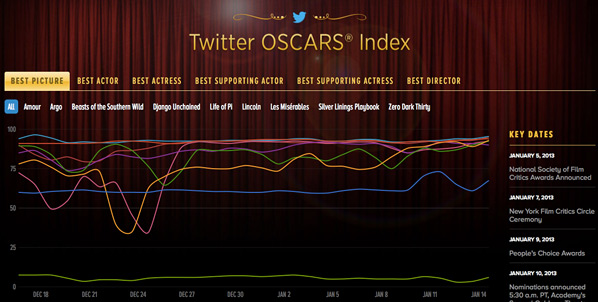 2013 Twitter Oscars Index