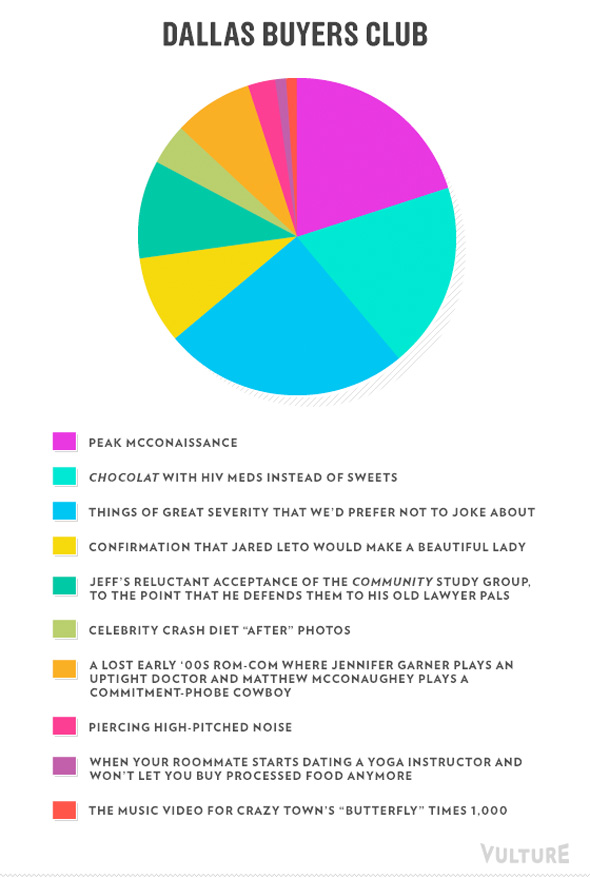Best Picture Nominees Pie Charts