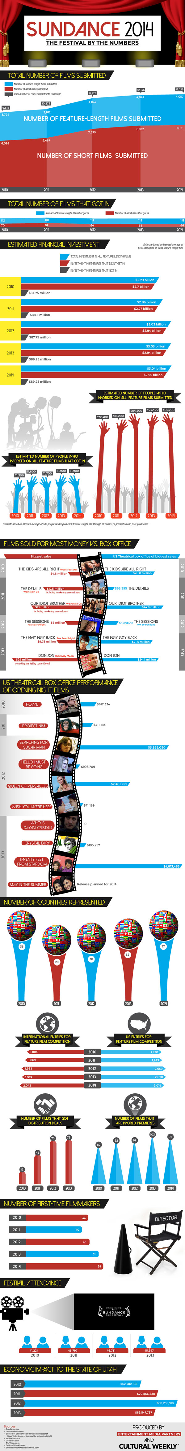 Sundance 2014 By the Numbers Infographic