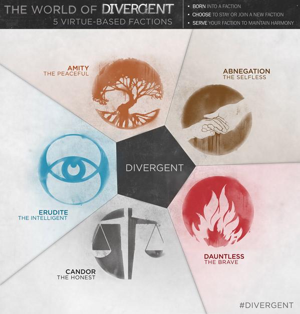 Divergent Infographic