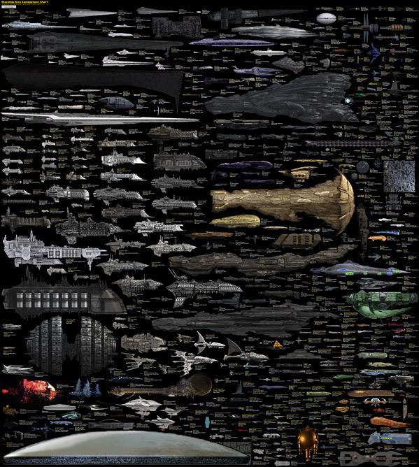 Sci-Fi Spaceship Chart