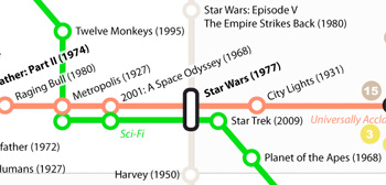Best Movies of All-Time Map