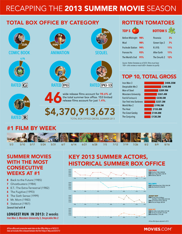 Summer 2013 Box Office