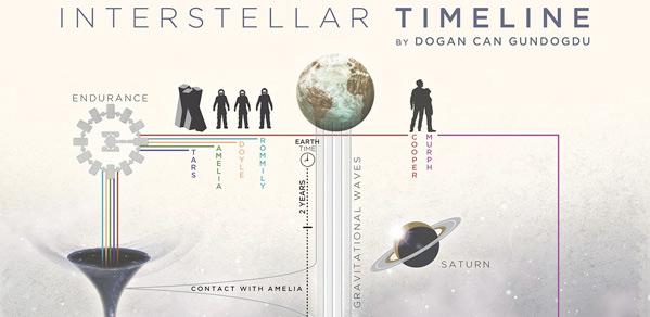 Interstellar Infographic Timeline